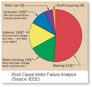 vibration-analysis-pie-chart